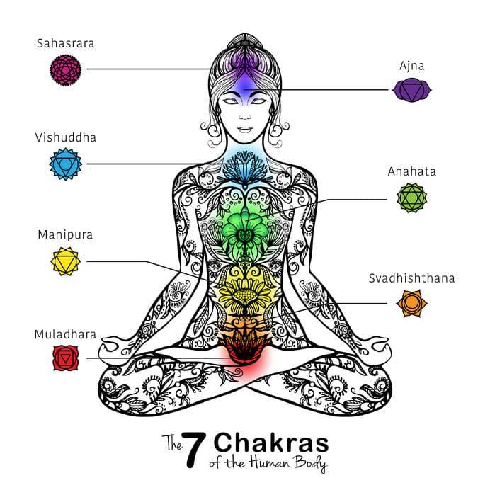 Resultado de imagem para chakras