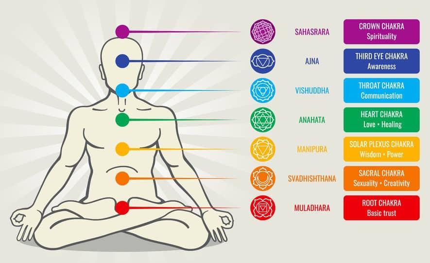 Ilustração das partes do corpo correspondentes a cada chakra.