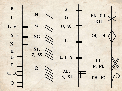Tabela Ogham Tradicional