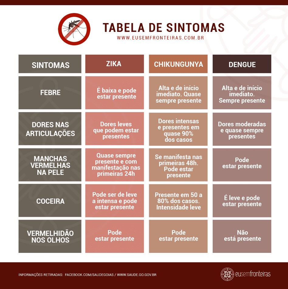 tabela de sintomas dengue