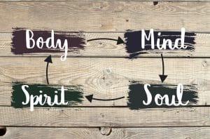 Corpo -> Mente -> Espírito -> Alma