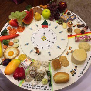 Ilustração 2- Roda Nutricional