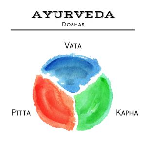 Ayurveda vector illustration. Ayurveda doshas in watercolor texture. Vata, pitta, kapha doshas in different colors. Ayurvedic body types. Ayurvedic infographic. Healthy lifestyle. Harmony with nature.