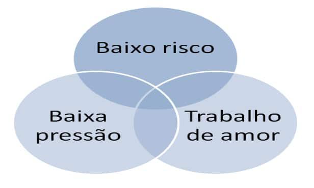 Diagrama de Venn sobre projetos paralelos