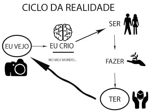 Resultado de imagem para ciclo da realidade