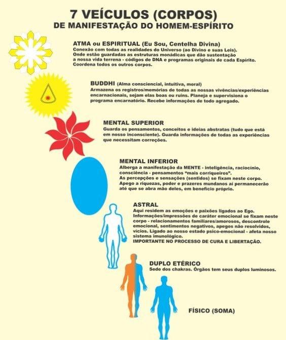 Explicação do que são e como funcionam os sete corpos espirituais.