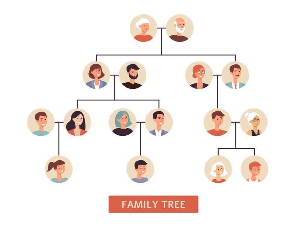 Árvore genealógica familiar