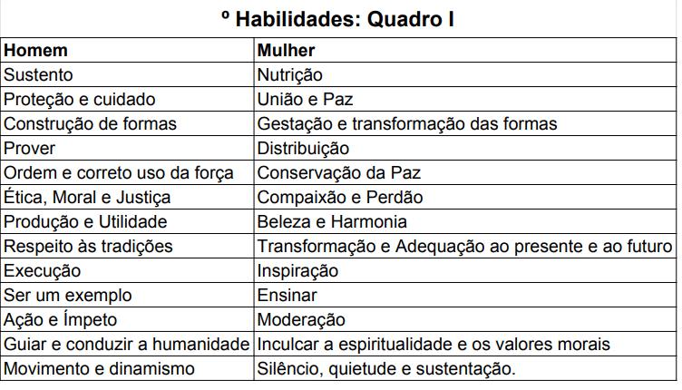 Tabela 1 - Habilidades