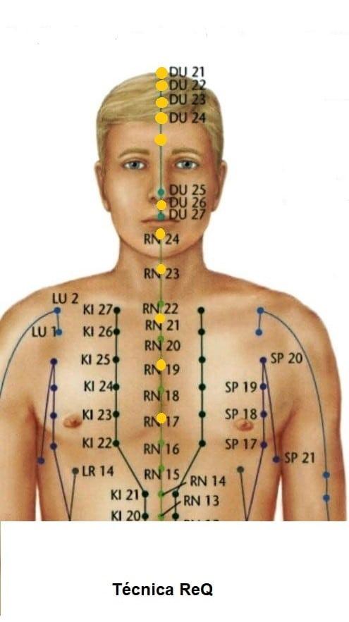 Imagem de um corpo humano mostrando alguns pontos da Técnica ReQ.