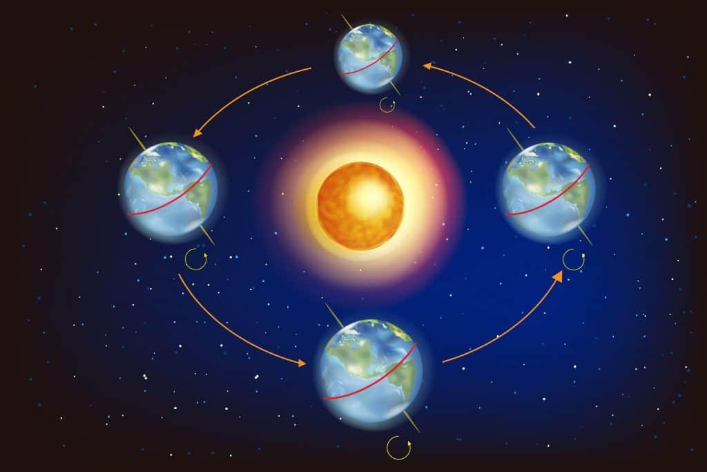 Ilustração demonstrando o equinócio e o solstício