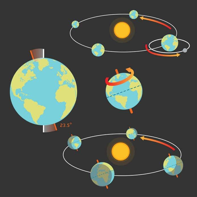 Ilustrações que mostram os movimentos da Terra e do Sol, que definem os Solstícios e Equinócios.