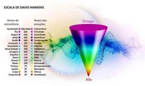 Gráfico em forma de cone invertido que representa a Escala de Hawkings, que ilustra a relação entre as emoções humanas e seus níveis de consciência.