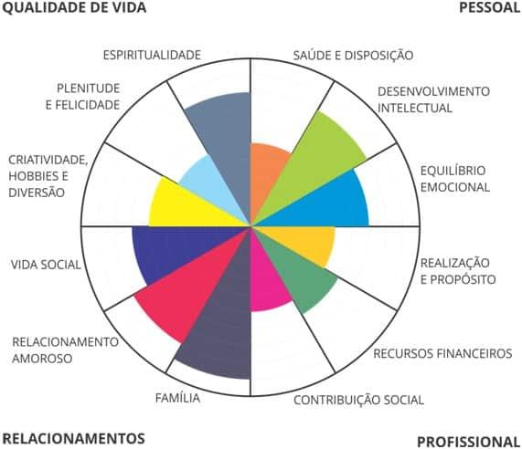 Gráfico de setores com itens que agregam qualidade de vida.