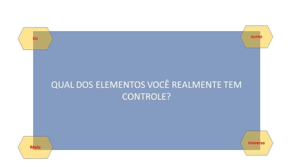 Esquema de ilustração com pergunta: Qual dos elementos você realmente tem controle?