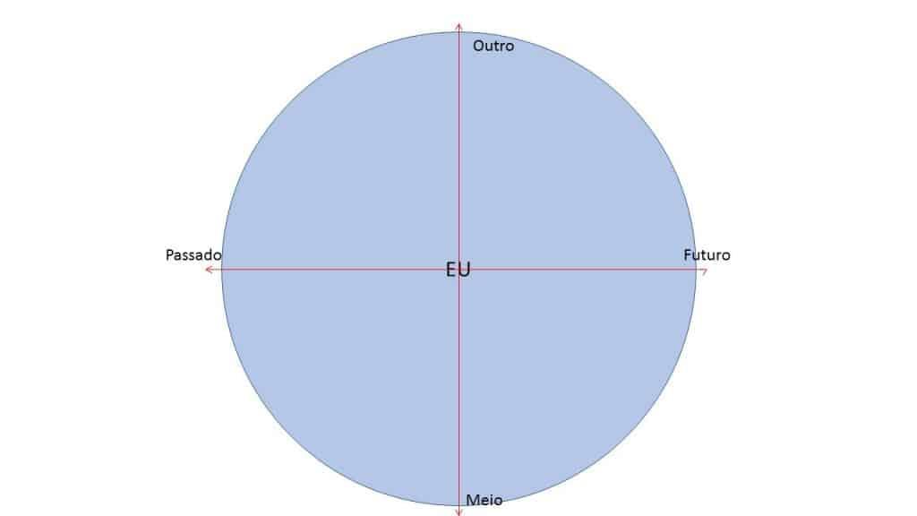 Ilustração de esquema em que o Eu é o centro