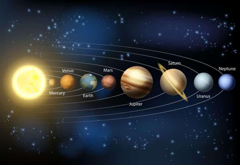 Ilustração dos planetas alinhados e os nomes