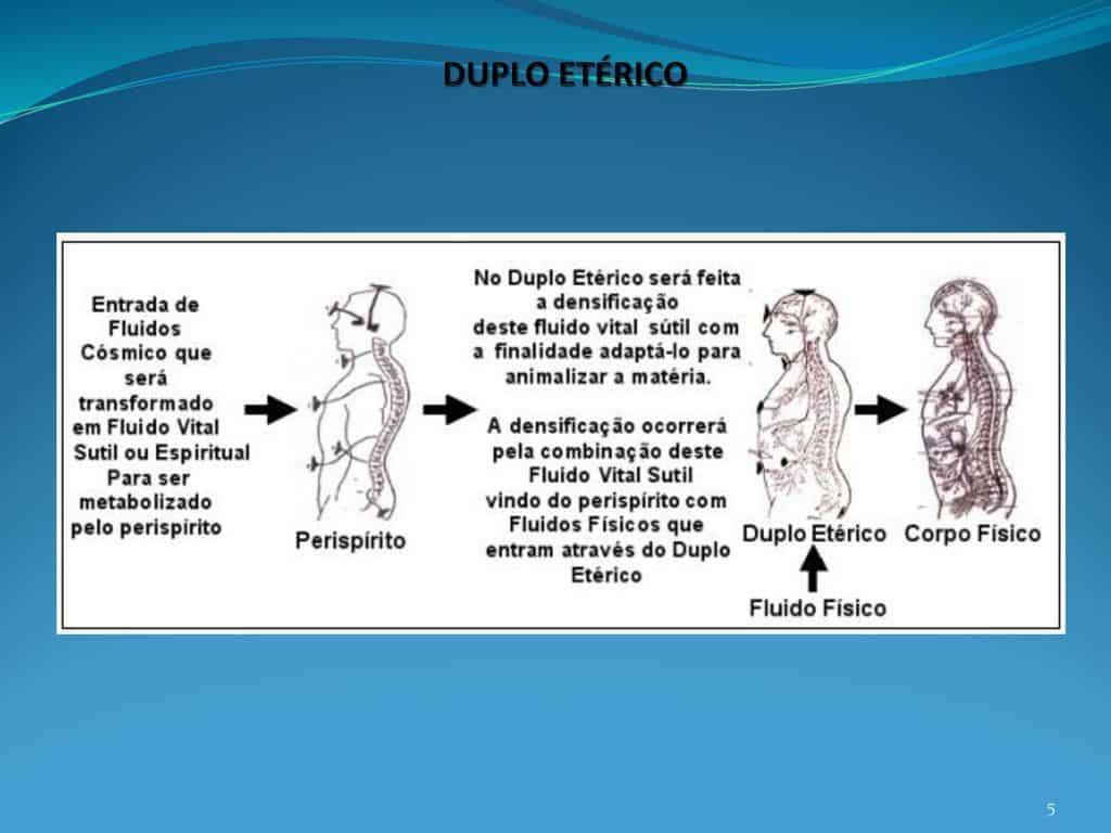 Imagem explicativa sobre o Duplo Etérico