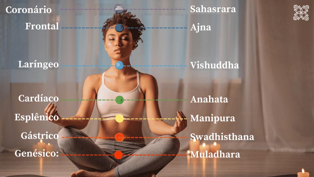 Representação dos 7 chakras no corpo de uma mulher meditando
